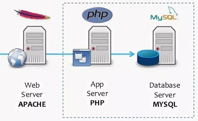 Подключение MySQL к CMS