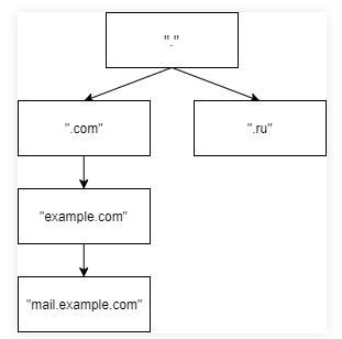 Как создать домен 3-го уровня