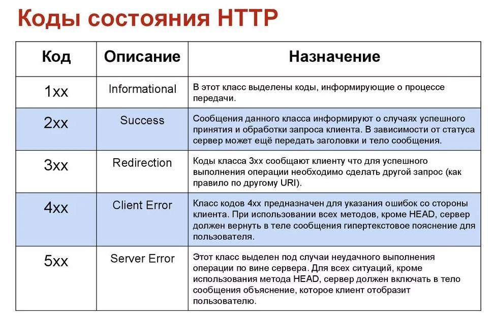 Индексация и коды сервера